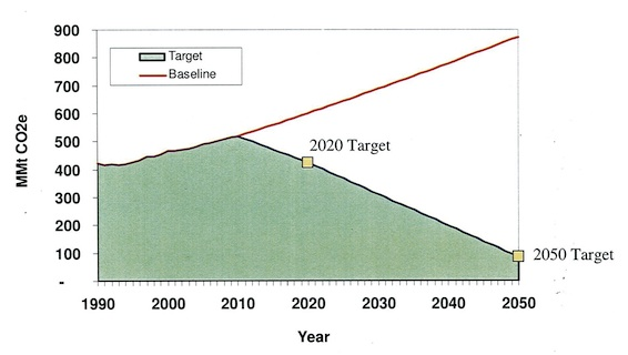 Wedge_CA-GHG-chart566x320px.jpg