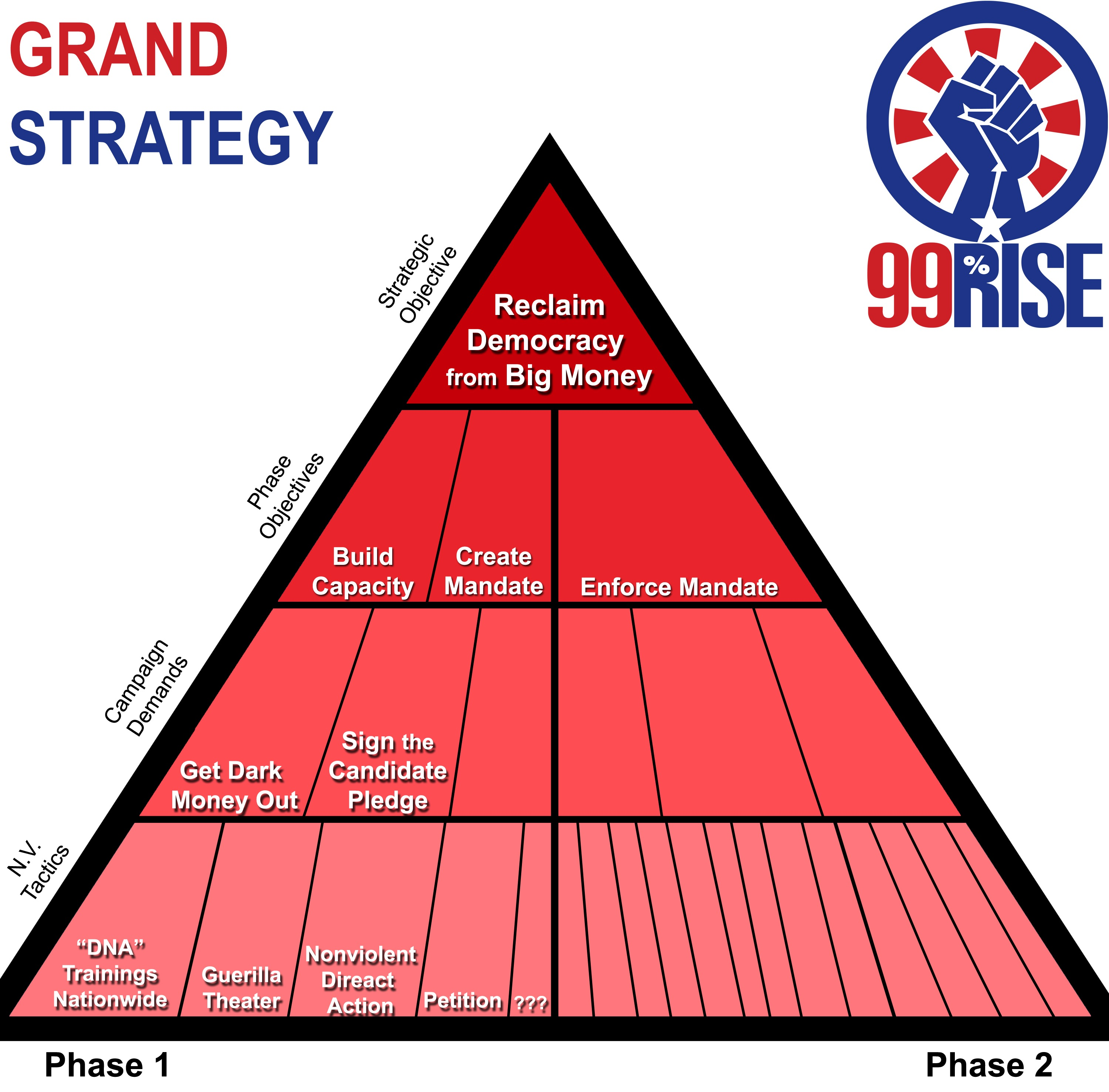 what is grand strategy An american grand strategy is a set of coordinated and sustained policies designed to address the long-term threats and opportunities that lie beyond its shores[2] there are three grand strategies the united states may pursue: primacy, offshore balancing and liberal internationalism.