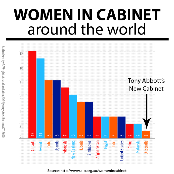 Women in cabinet compared