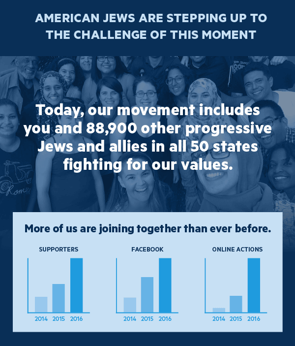 American Jews are stepping up to the challenge of this moment: Our movement has grown to include you and 88,900 other progressive Jews and allies in all 50 states taking action together.