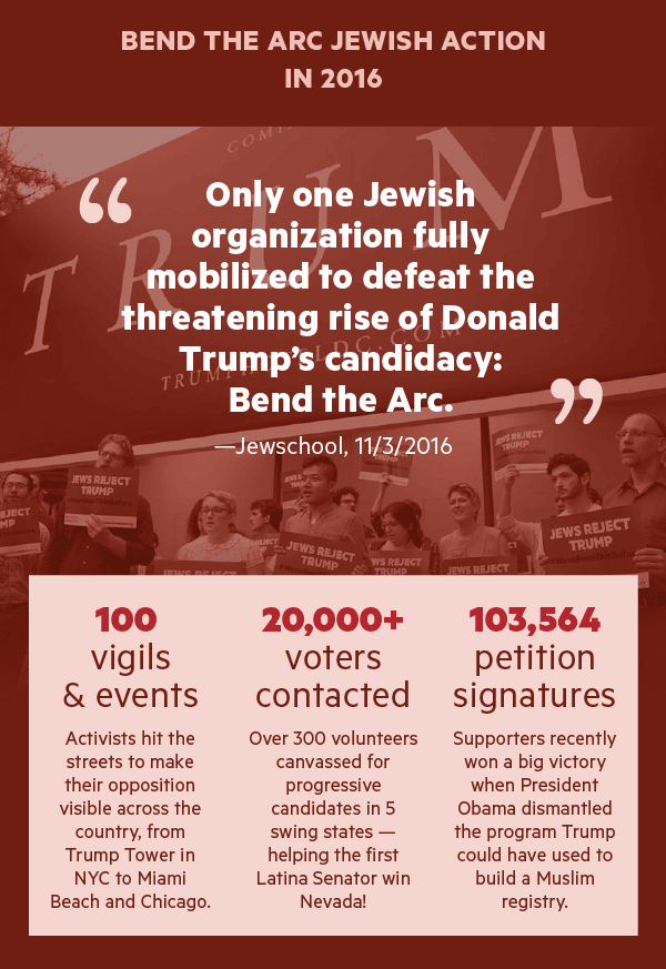 "Bend the Arc Jewish Action in 2016  ""Only one Jewish organization fully mobilized to defeat the threatening rise of Donald Trump's candidacy: Bend the Arc."" -Jewschool"