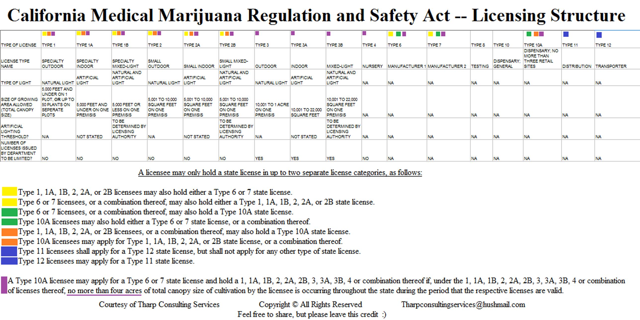 how to start a cannabis club in california