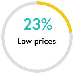 Low Prices: 23 percent