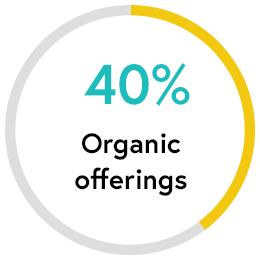Organic Offerings: 40 percent