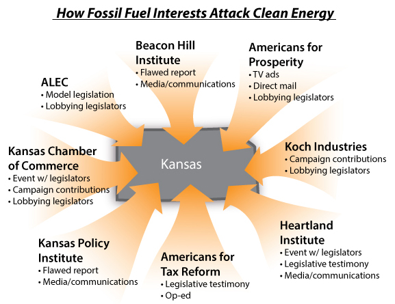 Renewable Energy Policy by Fossil Fuel Interests 2013-2014 - Energy ...