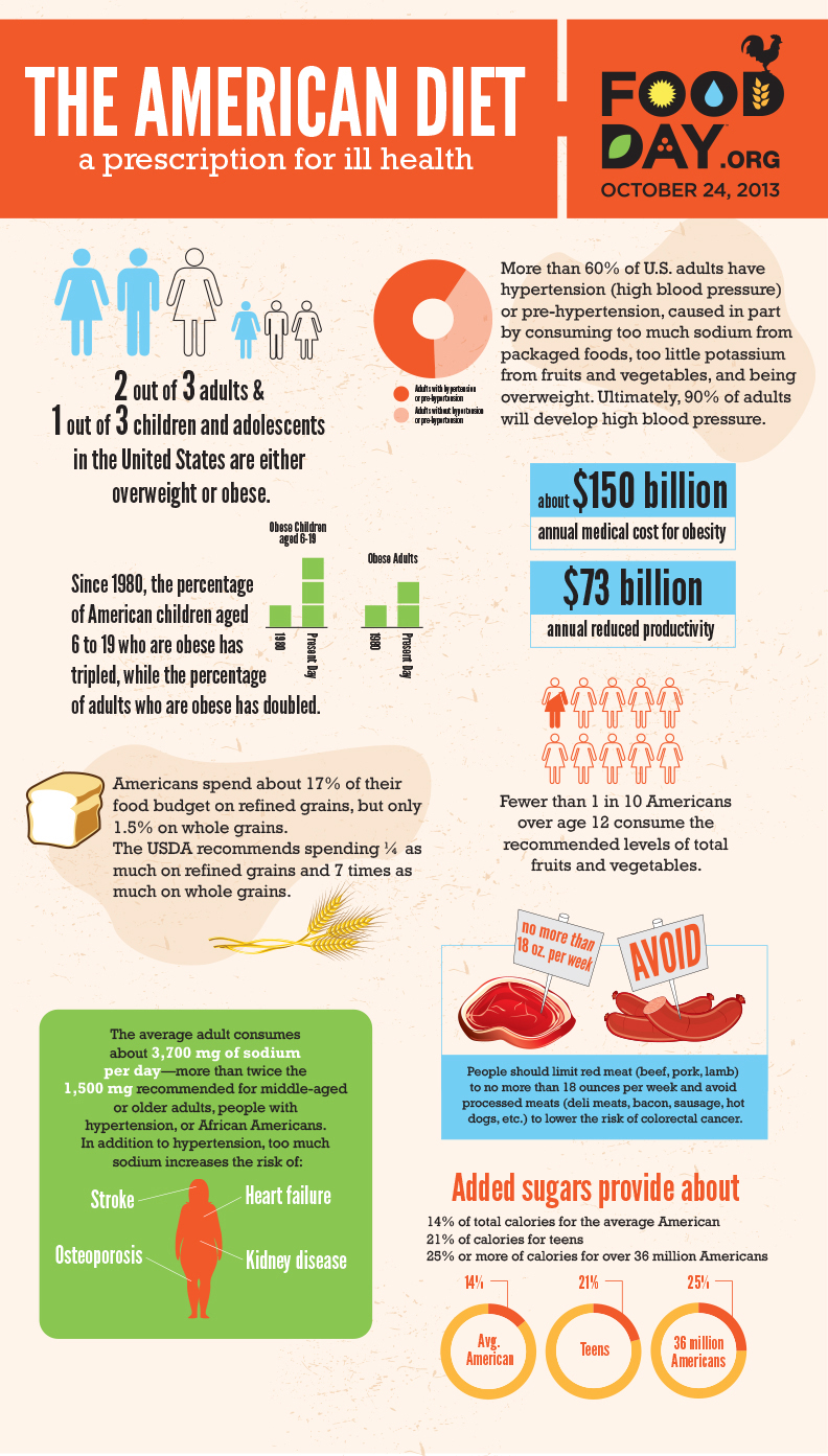 Scary Organic Food Facts