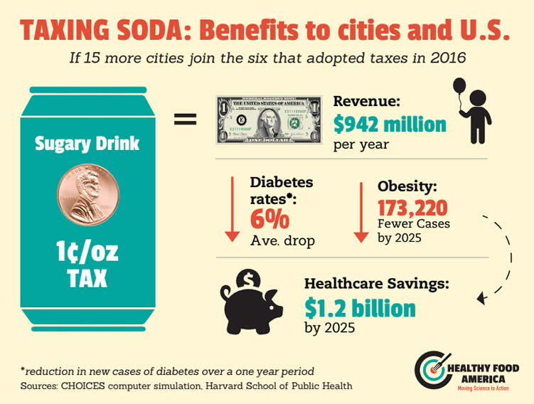 soda tax How to sell a soda tax taxes on sugary beverages are all the rage for public health advocates, but sweet success depends on the playbook.