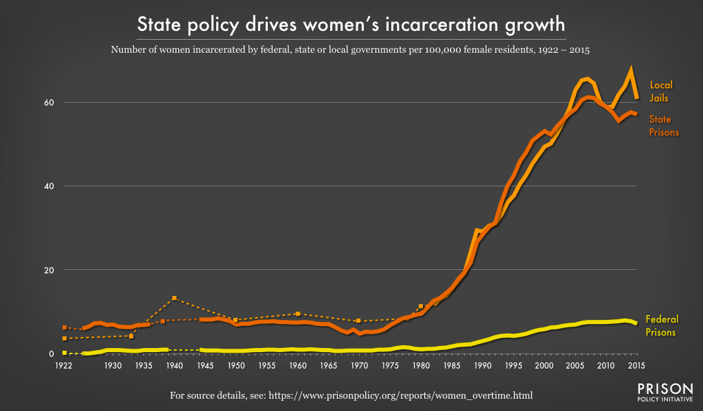 State_policy_women's_incarceration_growth.png