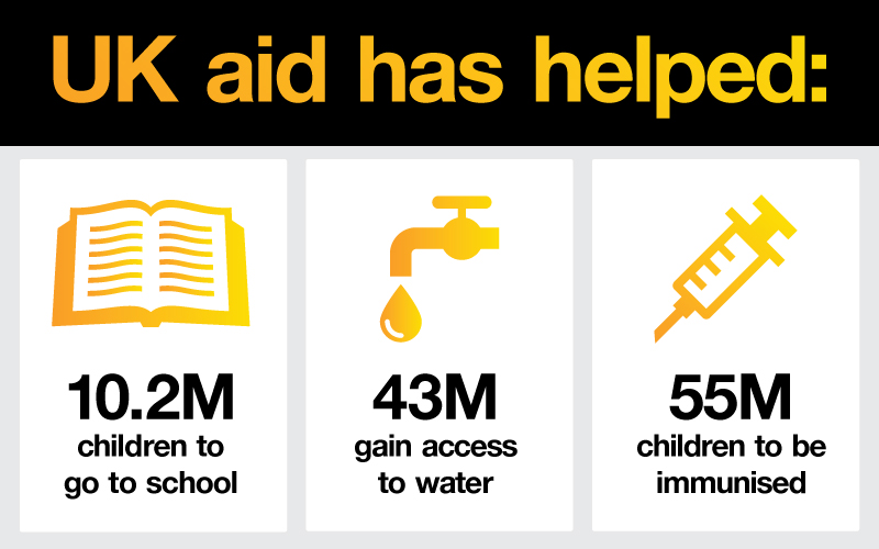 Help us project UK Aid