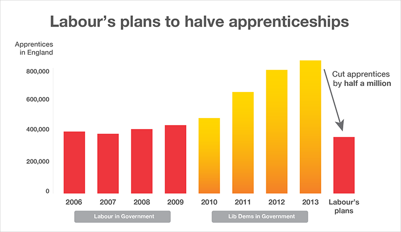 Labour halves apprentices