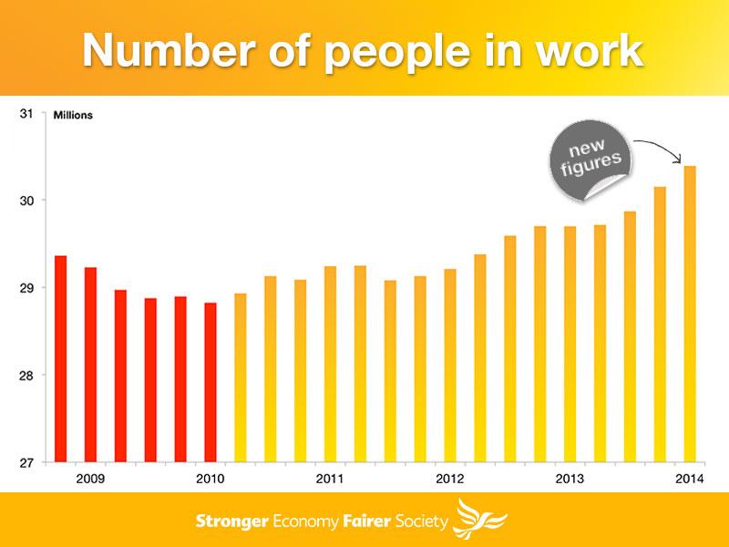 Unemployment falls below 7%