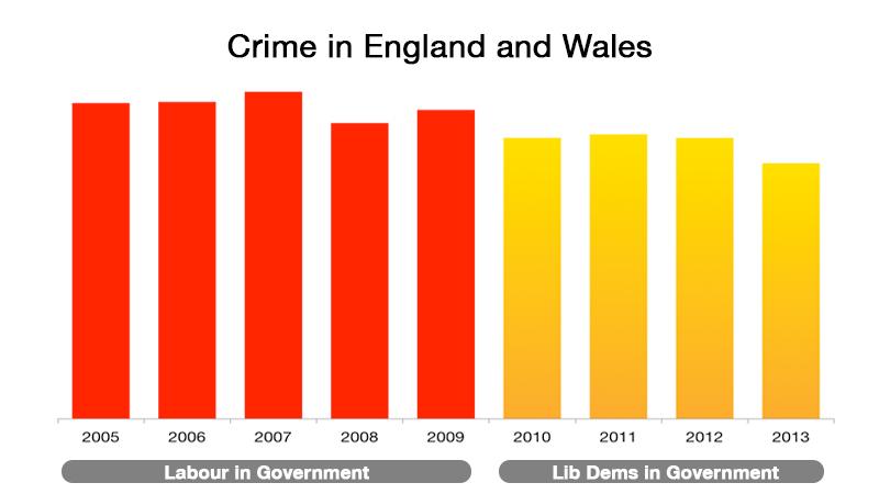 key_crime-falls-by-15_-in-one-year.jpg