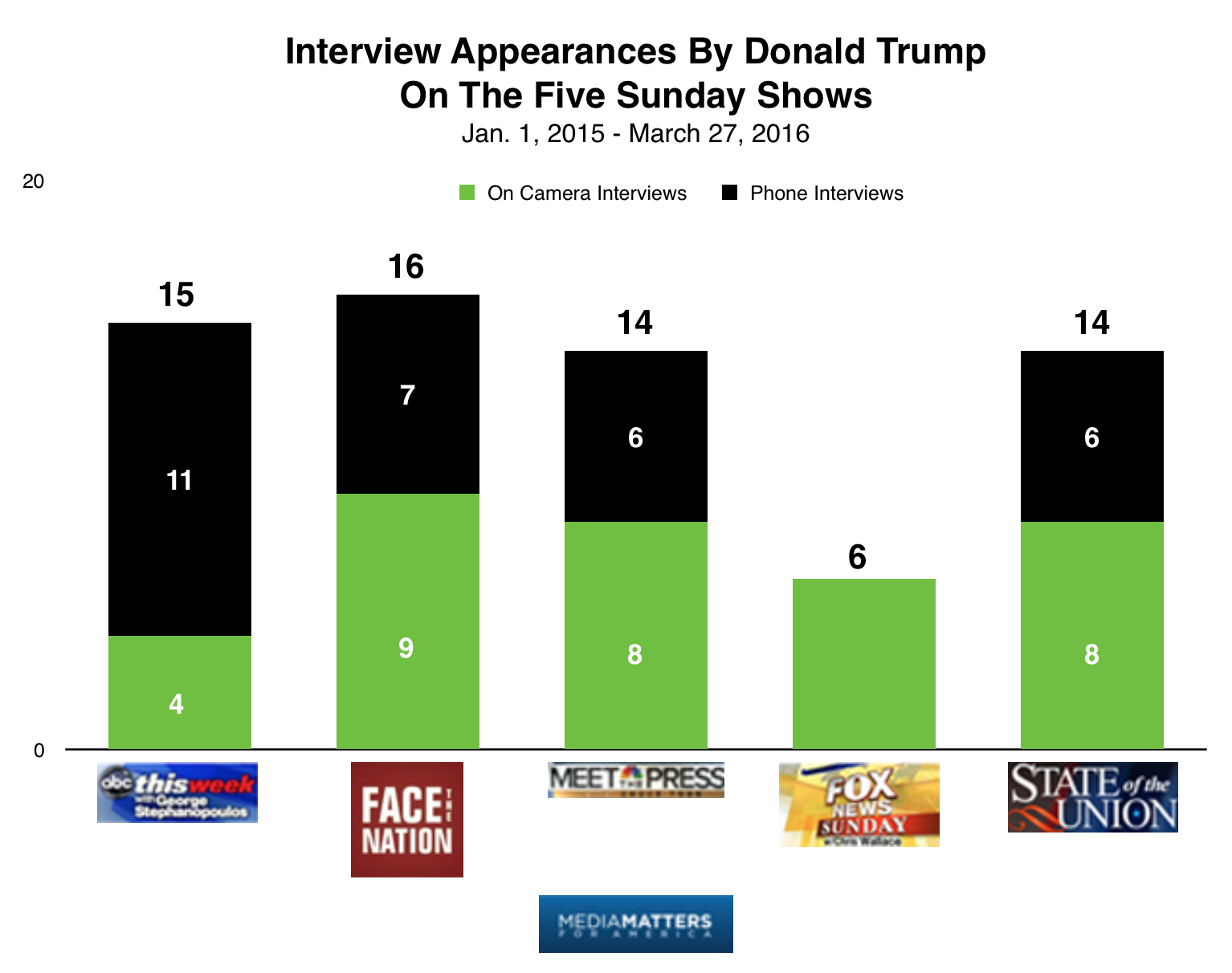 study trump the only candidate to swamp the sunday shows interviews