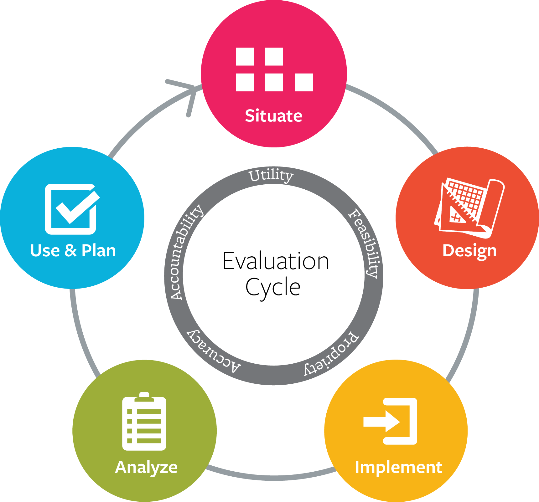 Program evaluations even a nonprofit could love for Program design tools