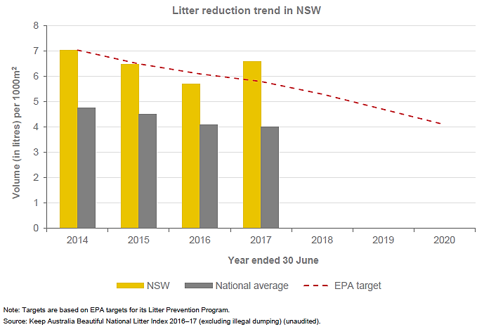 Auditor-General reveals litter is increasing - another failure for the Minister for the Environment