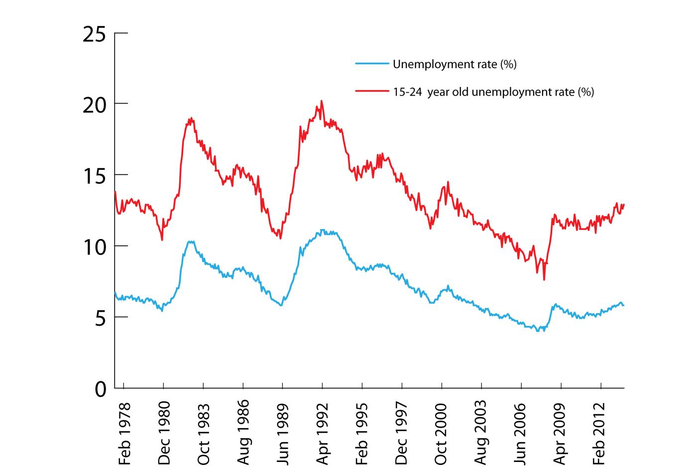 budget blues continue the institute figure 1 total unemployment and youth unemployment rate %