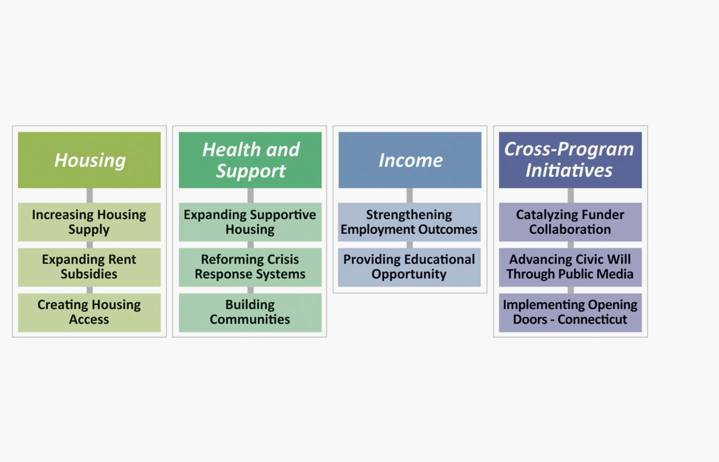 Trust's three primary program areas: Housing, Health and Support, and Income