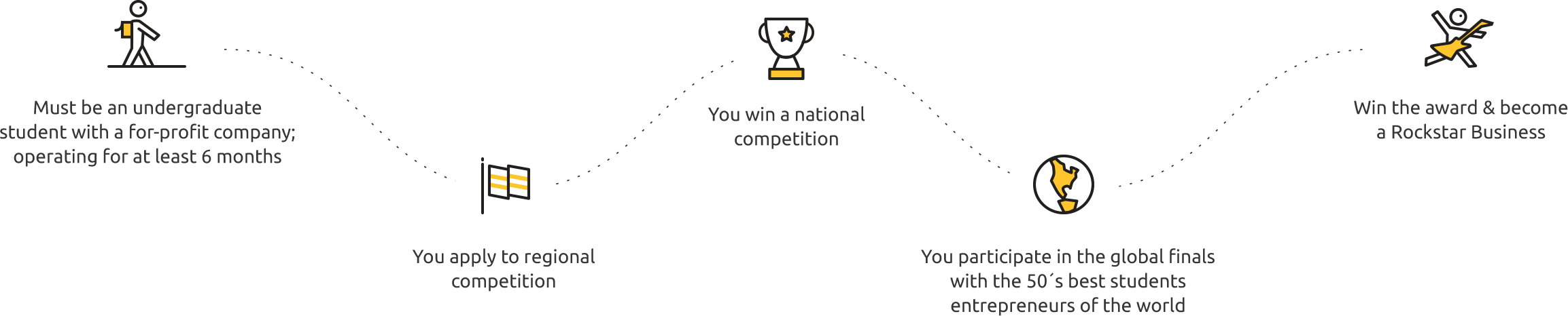 The Award: How it works
