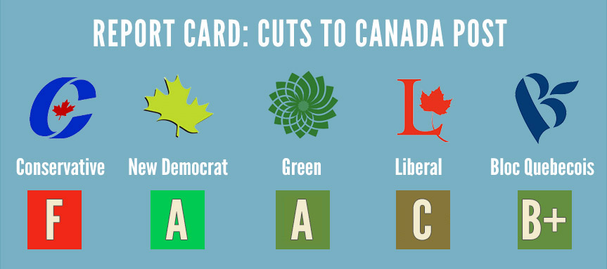 Report Card results: Conservatives get an F, NDP gets an A, Liberals get C+