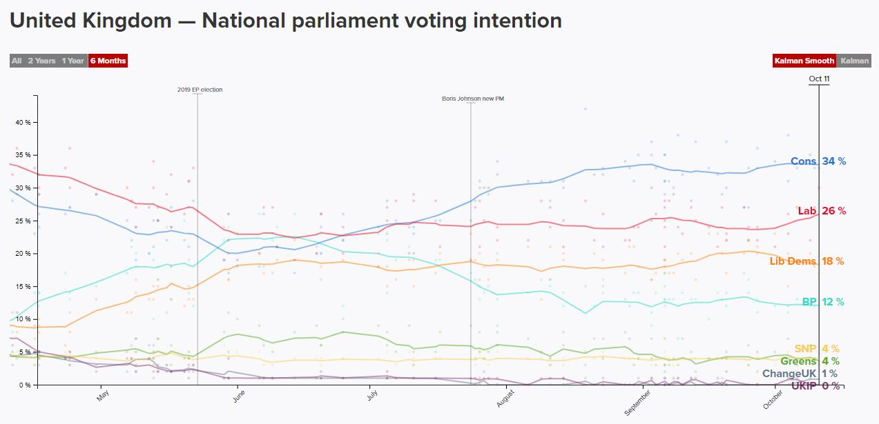 Polls of Polls