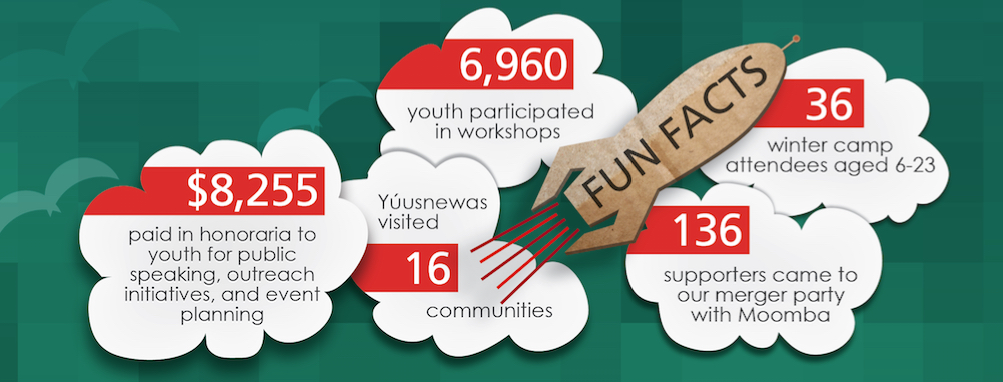 yco16funfacts shareable