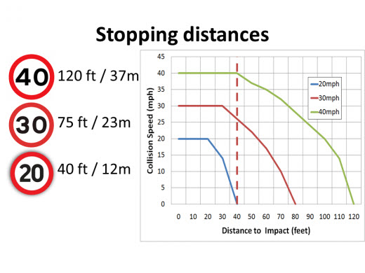 stopping_distances.jpg