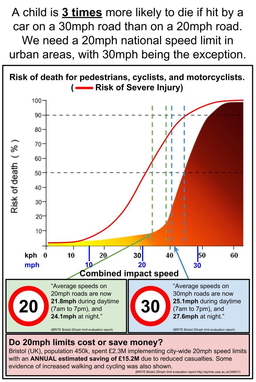 Risk_of_death_vs_speed.jpg