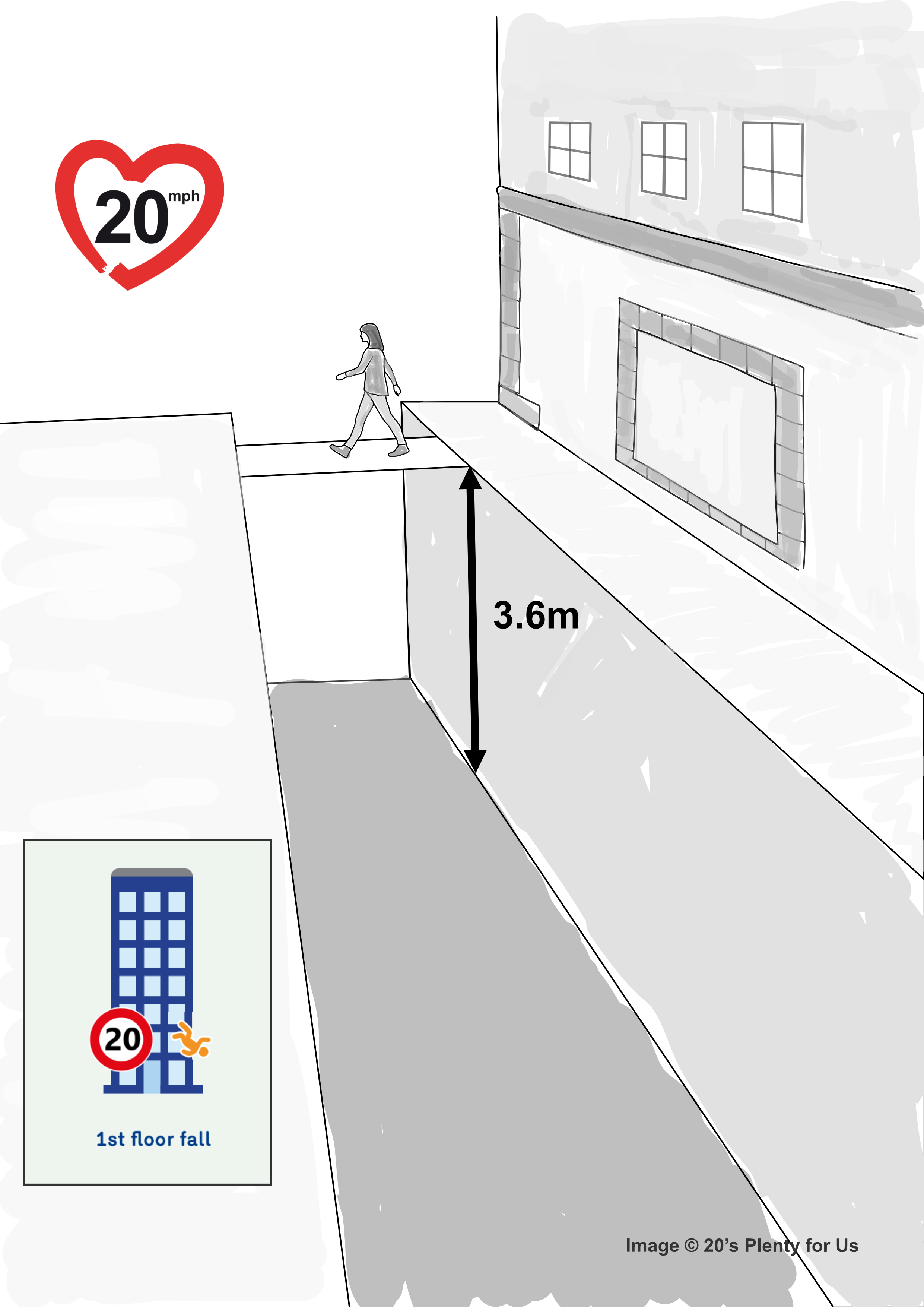 Being hit at 20mph is like falling from a 1st floor window or into a 2.6m trench