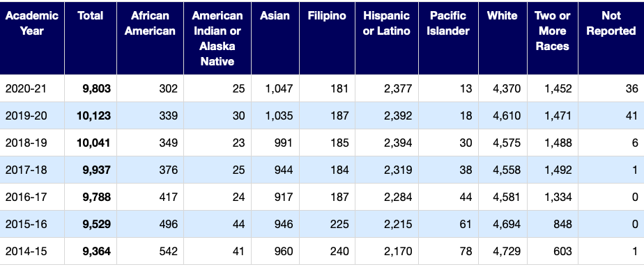 Ethnicities since 2014 by numbers