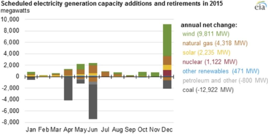 energy-capacity-2015