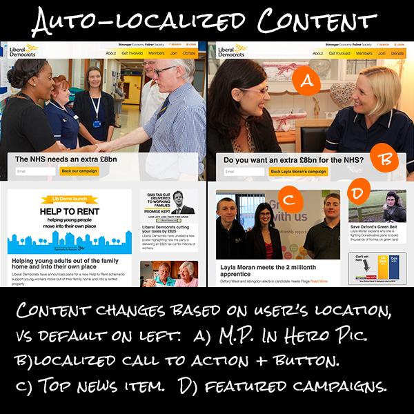 Site Content Localization