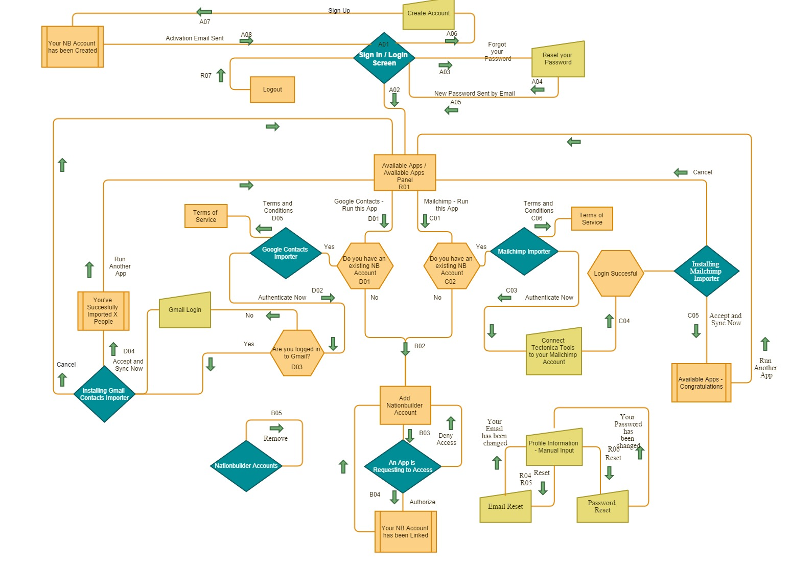 Tectonica_Tools_Process_Flowchart.jpg