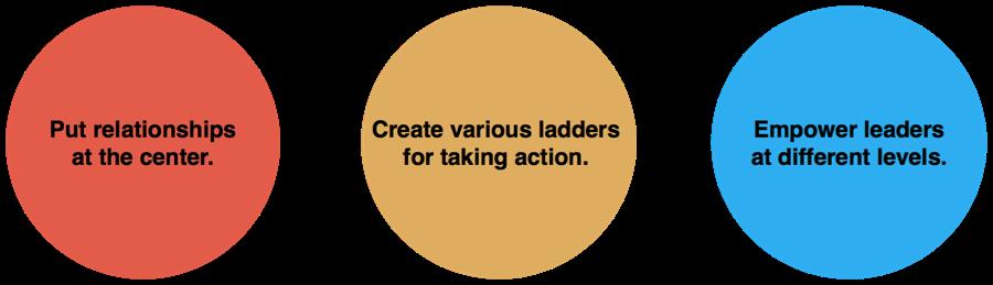 org_principles.png