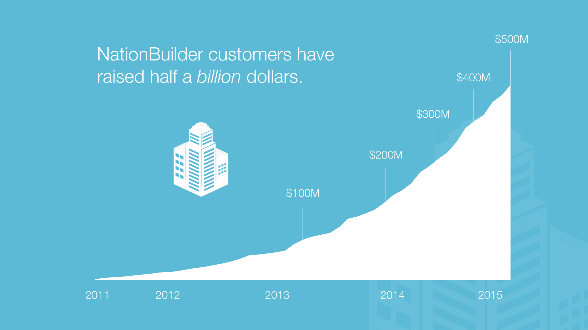 NationBuilder customers have raised half a billion dollars!