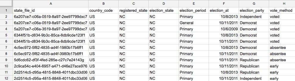 example ballot history layout