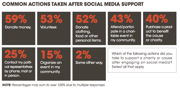 Common actions taken after social media support