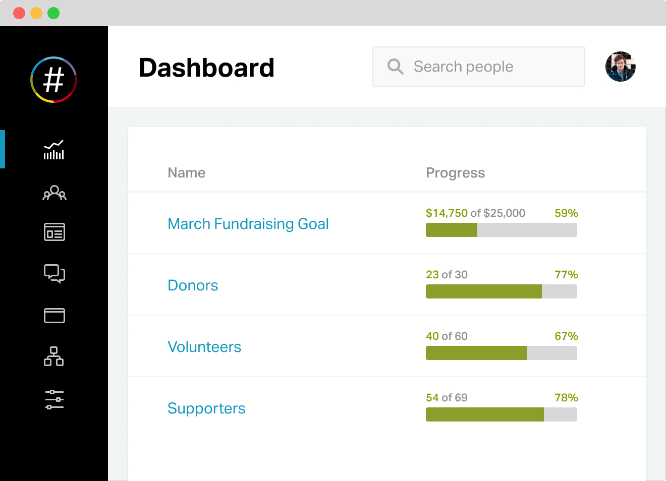 screenshot of fundraising goals