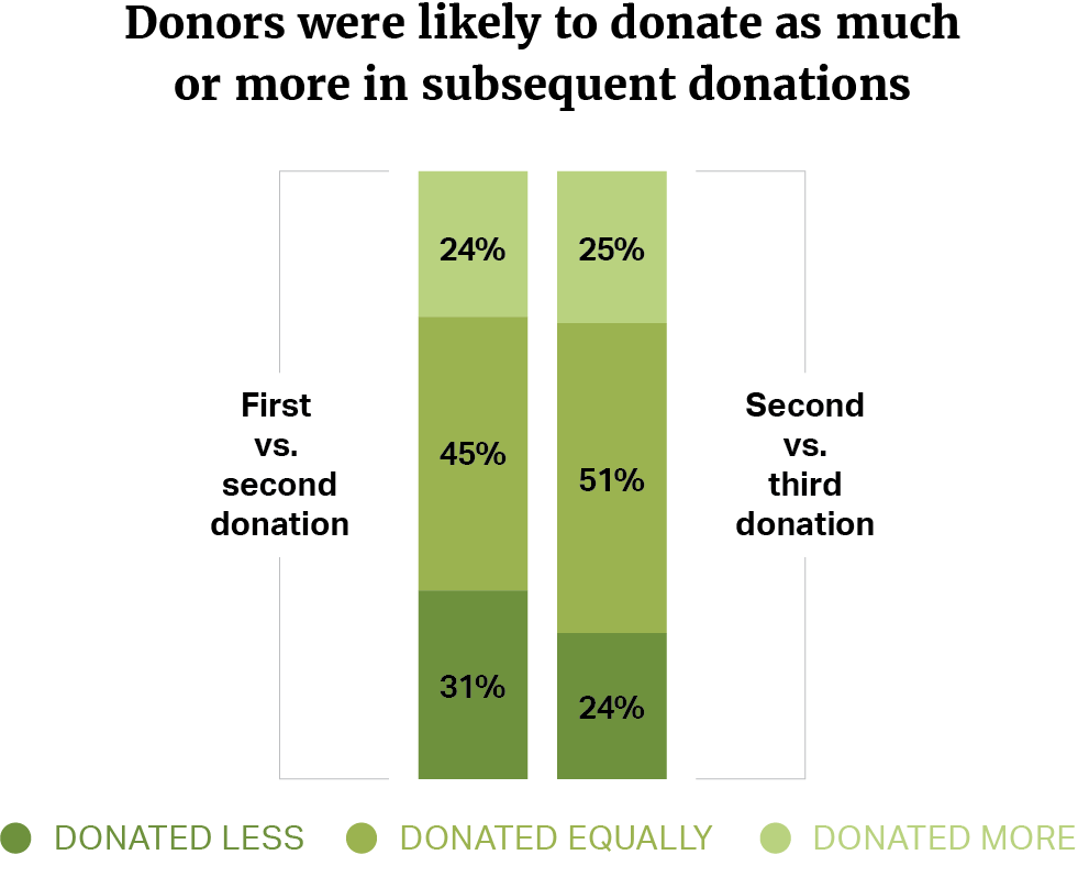 Hilblog-subsequent-donations-green-2x.png