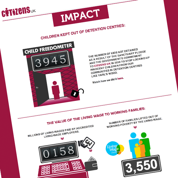 Citizens UK Impact - Brand Response