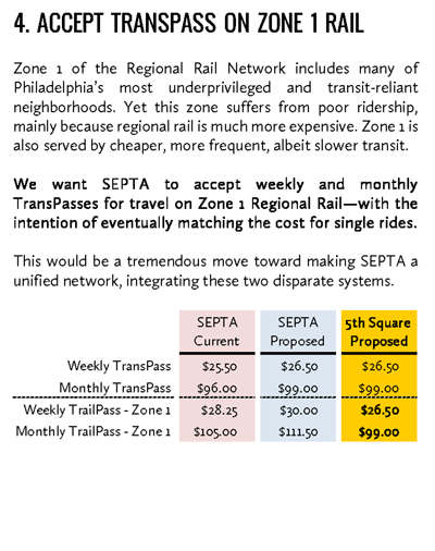 4. ACCEPT TRANSPASS ON ZONE 1 RAIL. Zone 1 of the Regional Rail Network includes many of Philadelphia's most underprivileged and transit-reliant neighborhoods. Yet this zone suffers from poor ridership, mainly because regional rail is much more expensive. Zone 1 is also served by cheaper, more frequent, albeit slower transit. We want SEPTA to accept weekly and monthly TransPasses for travel on Zone 1 Regional Rail—with the intention of eventually matching the cost for single rides. This would be a tremendous move toward making SEPTA a unified network, integrating these two disparate systems.