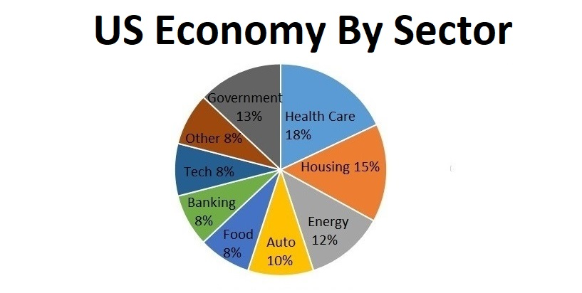 0_US_GDP_by_Sector5.jpg