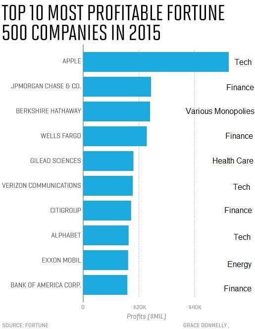 Most_profitable_companies.jpg