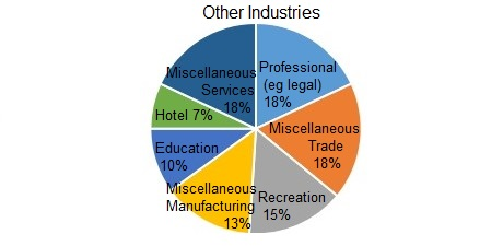 8_Other_Private_Industries.jpg