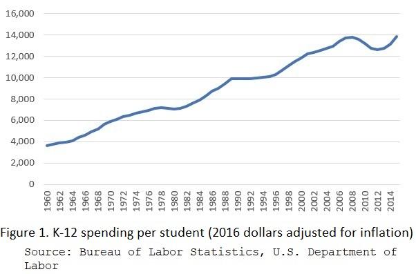 Figure_1_K-12_spending_per_student.jpg