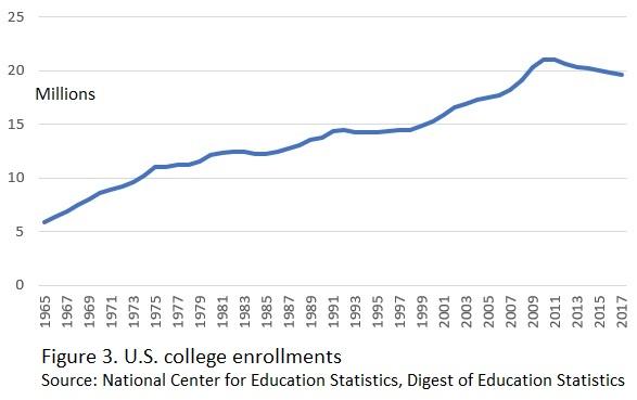Figure_3_college_enrollments.jpg