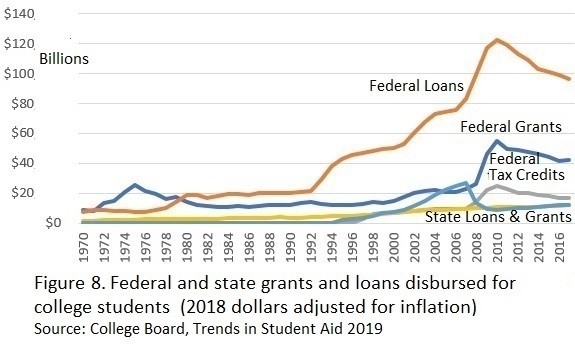 Figure_8_Federal_and_State_grants_and_loans_by_year.jpg