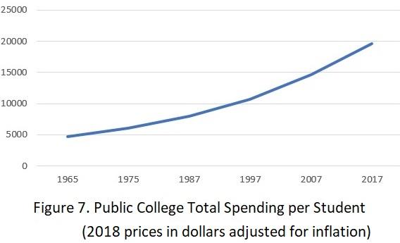 Figure_7_Public_College_Total_Spending_per_Student.jpg