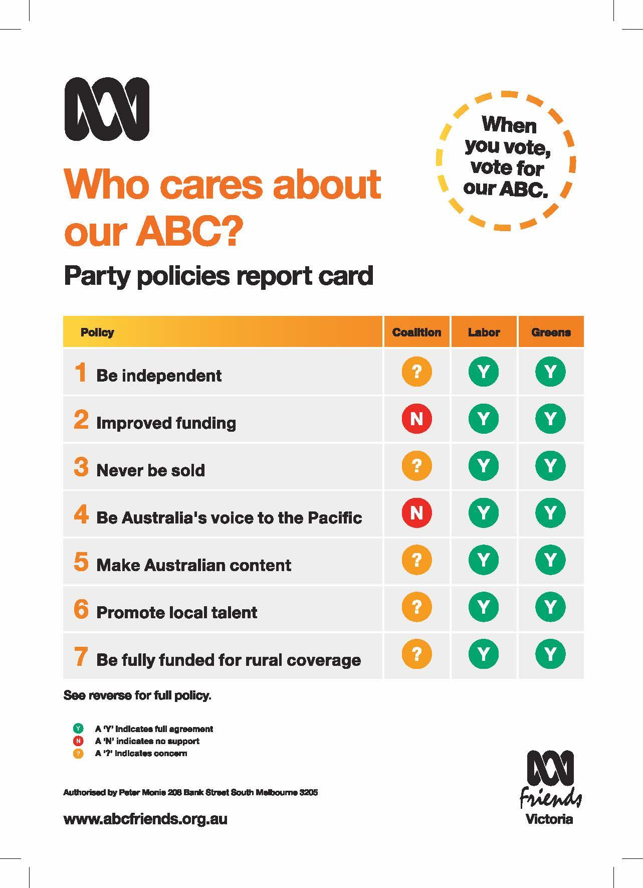 ABC Friends Victoria Scorecard