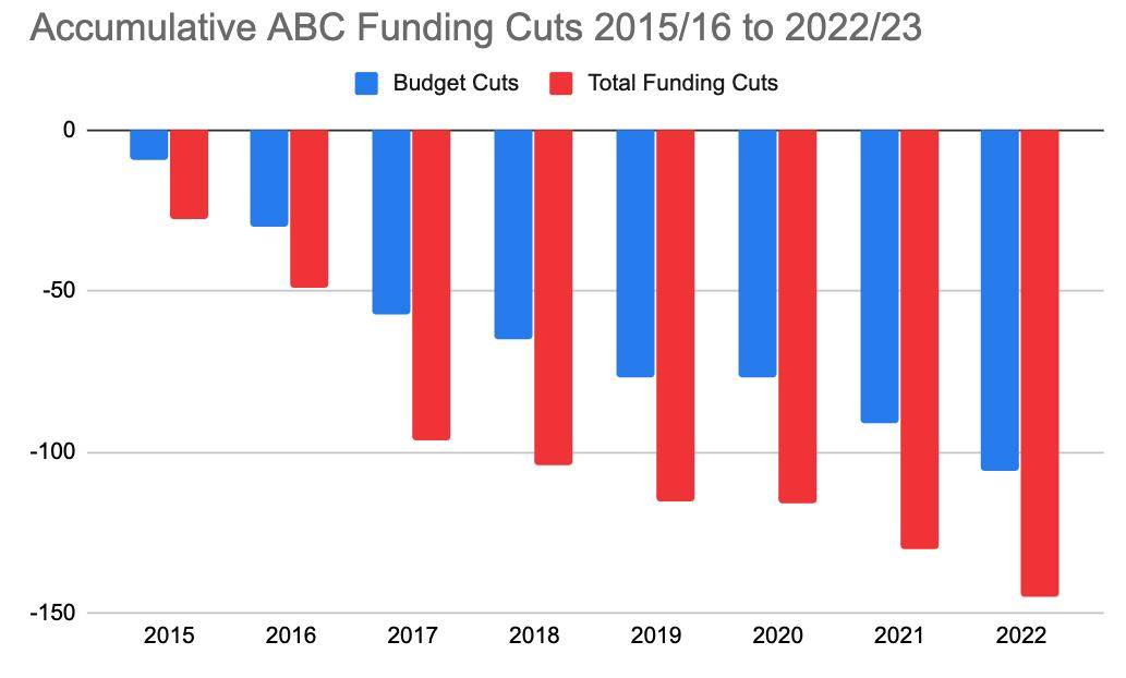 Accumulative ABC funding cuts graph
