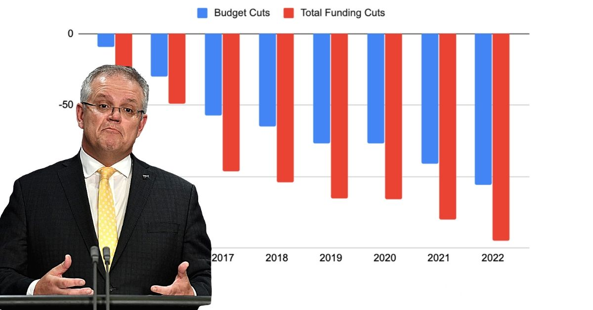 Graph showing budget cuts to the ABC with Scott Morrison shrugging in front of it